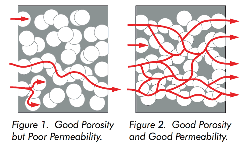 Graphite casting ring permeability and porosity diagram.