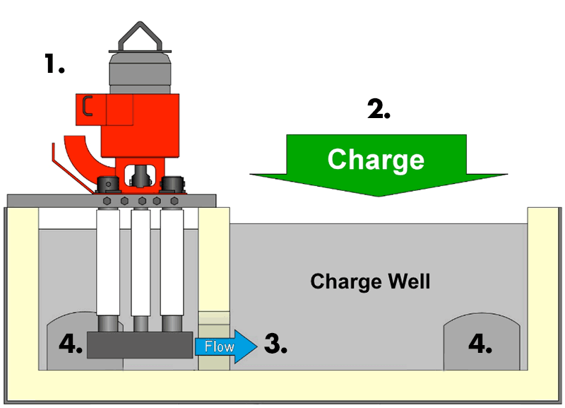 Diagram of molten metal circulation pump in charge well.
